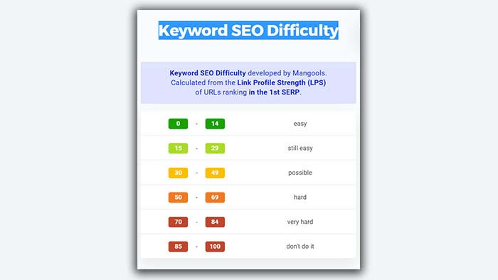 Keyword Dificulty Kwfinder